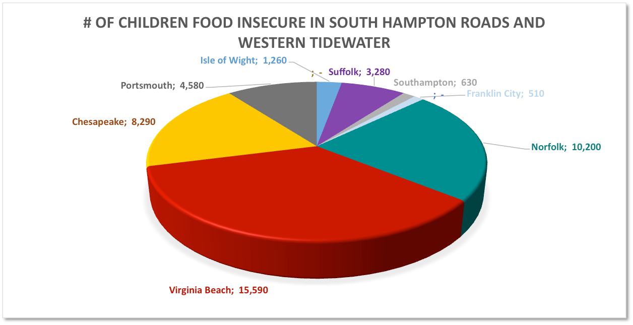 # of children food insecure in S Hampton Roads and WT